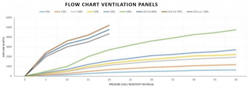 Chipboard ventilation panels system floor technics