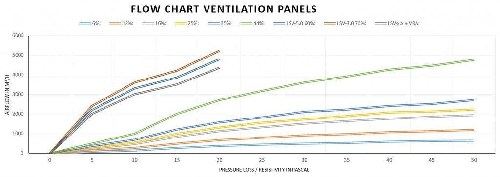 Flow chart-ventilation panels